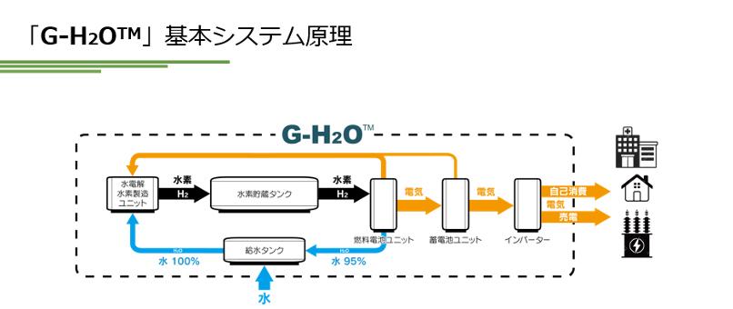 g-h2o_02
